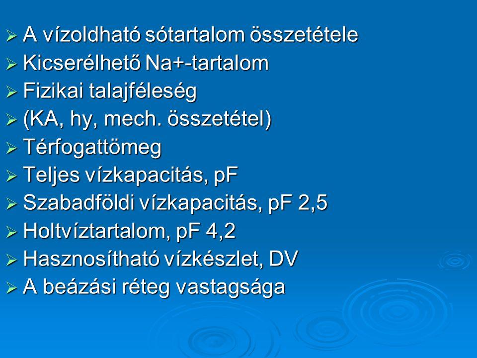 A vízoldható sótartalom összetétele