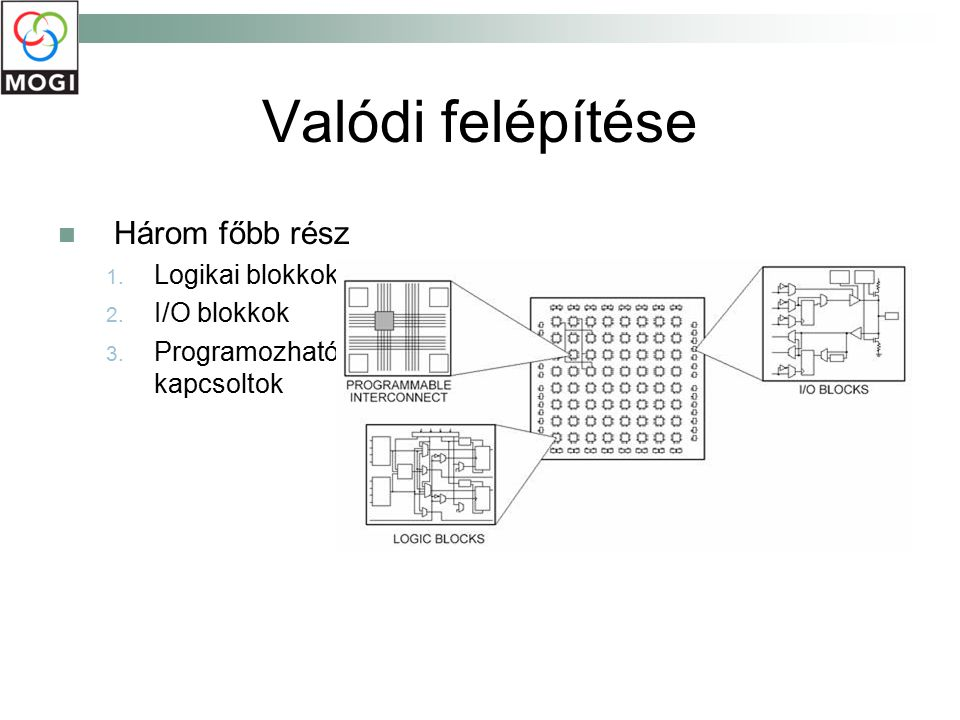 Valódi felépítése Három főbb rész Logikai blokkok I/O blokkok