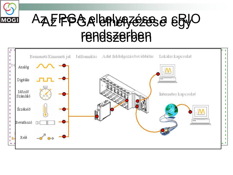 Az FPGA elhelyezése egy rendszerben