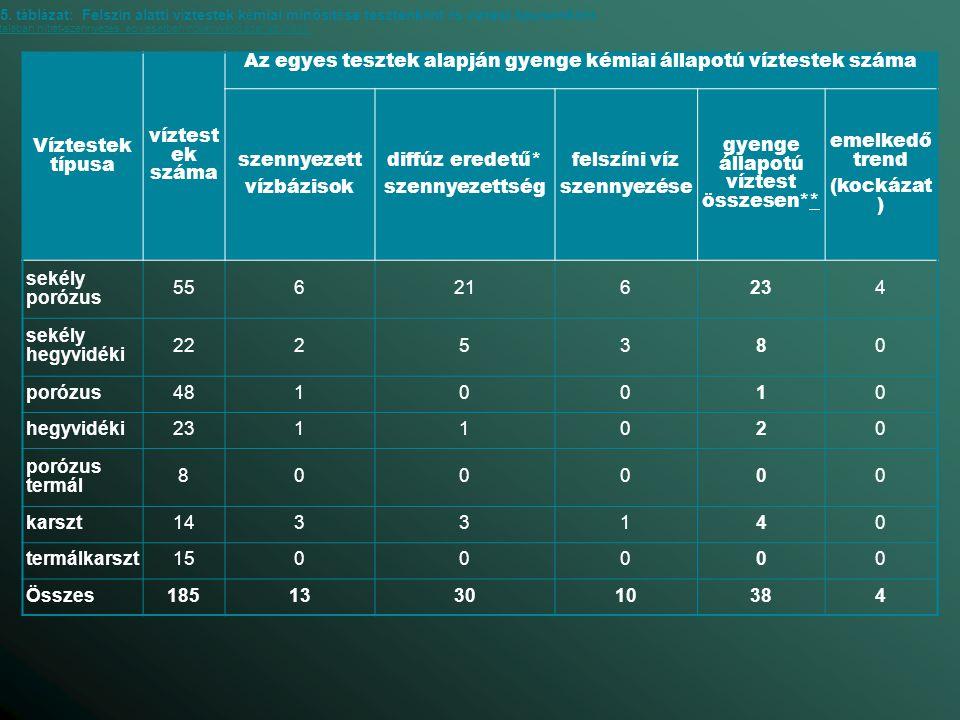 Az egyes tesztek alapján gyenge kémiai állapotú víztestek száma