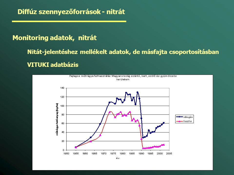 Diffúz szennyezőforrások - nitrát