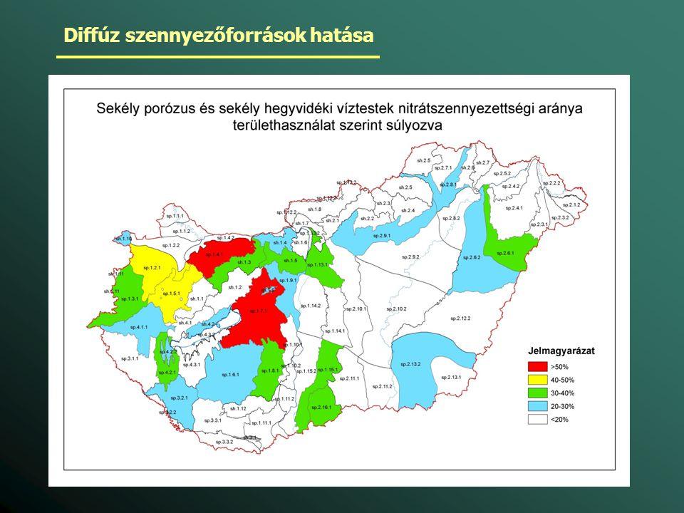 Diffúz szennyezőforrások hatása