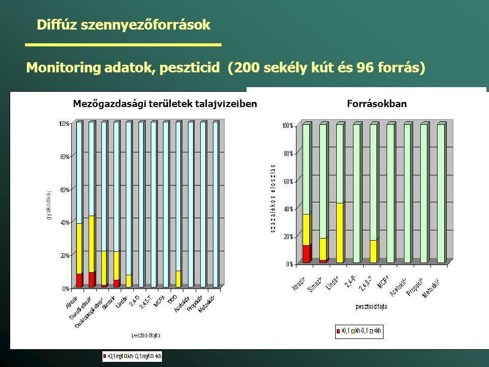 Diffúz szennyezőforrások