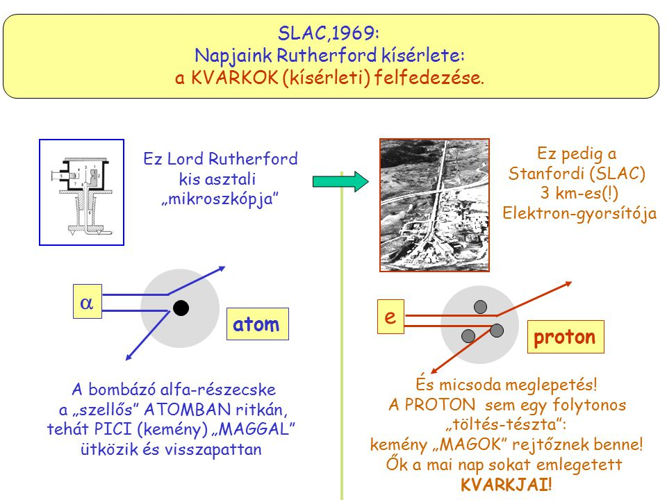  e atom proton SLAC,1969: Napjaink Rutherford kísérlete: