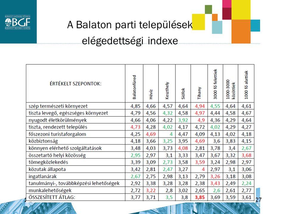 A Balaton parti települések elégedettségi indexe