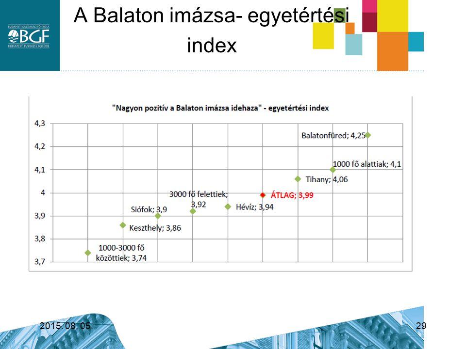 A Balaton imázsa- egyetértési index
