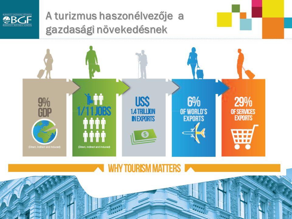 A turizmus haszonélvezője a gazdasági növekedésnek
