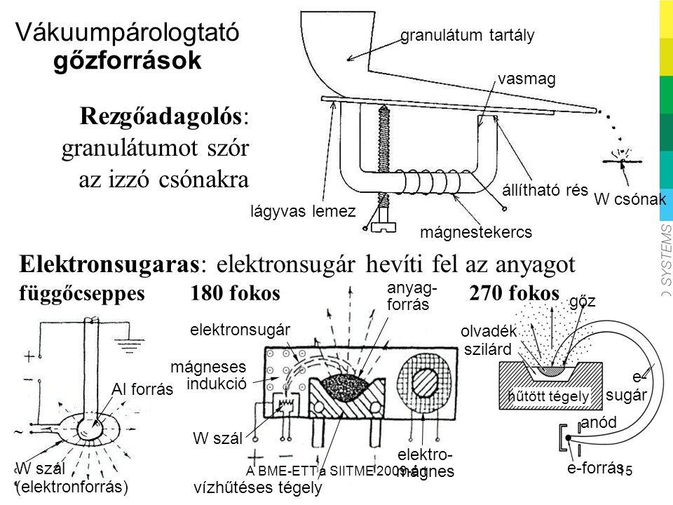 Vákuumpárologtató gőzforrások