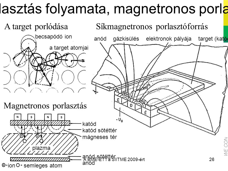 A porlasztás folyamata, magnetronos porlasztás