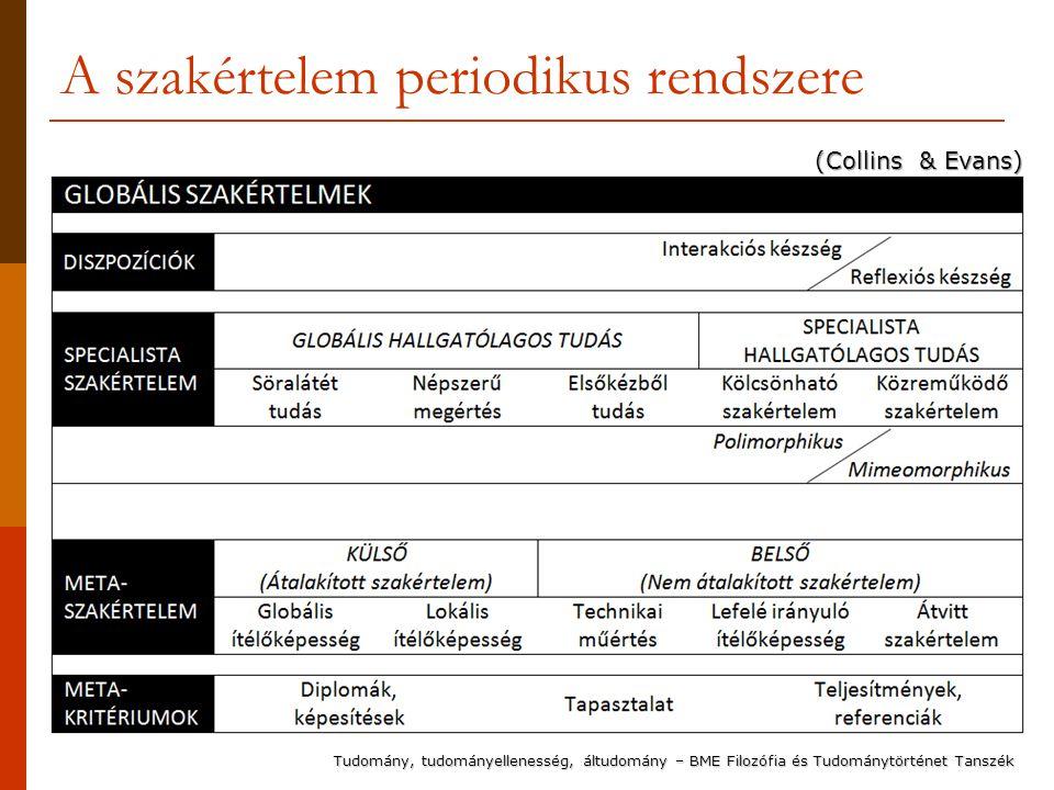 A szakértelem periodikus rendszere
