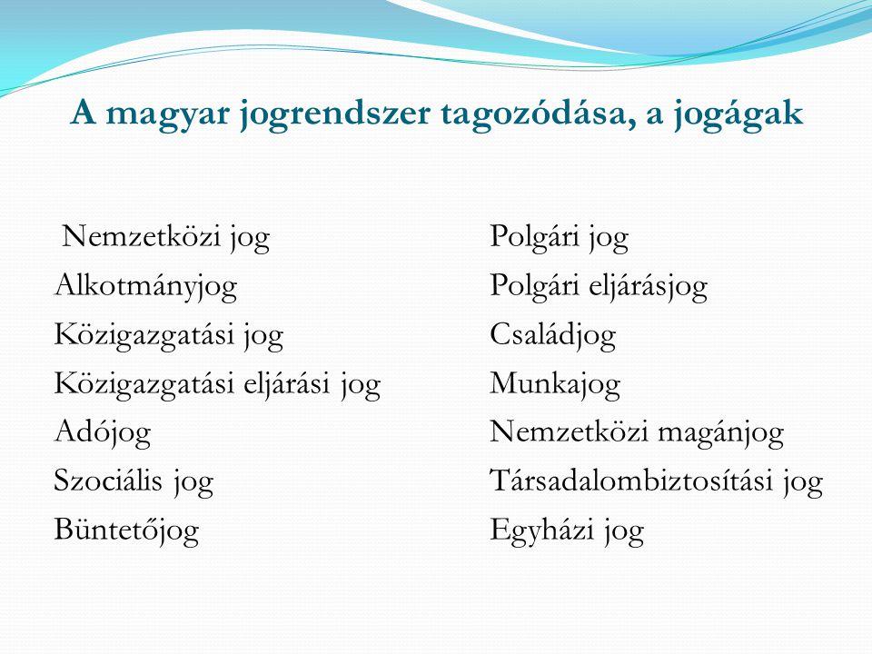 A magyar jogrendszer tagozódása, a jogágak