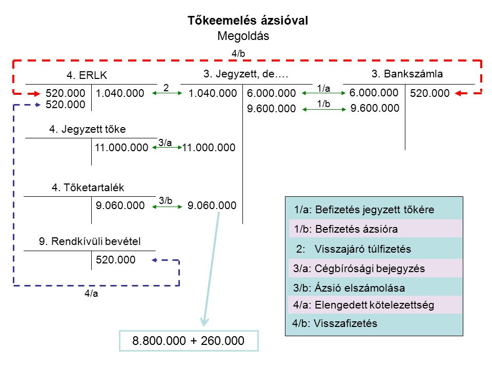 Tőkeemelés ázsióval Megoldás 8.800.000 + 260.000 4. ERLK