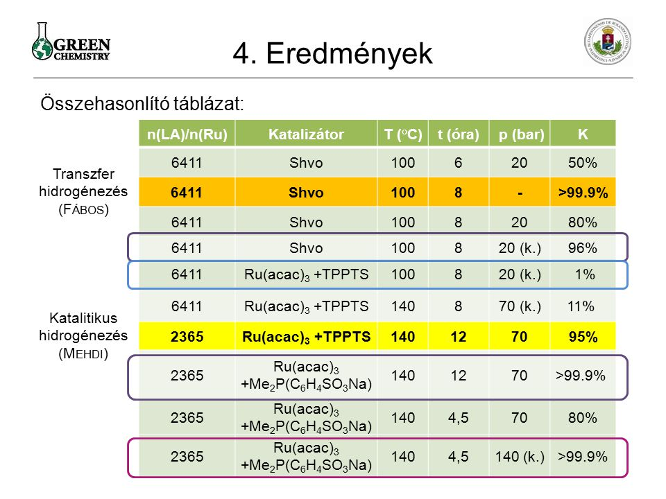 4. Eredmények Összehasonlító táblázat: n(LA)/n(Ru) Katalizátor T (°C)