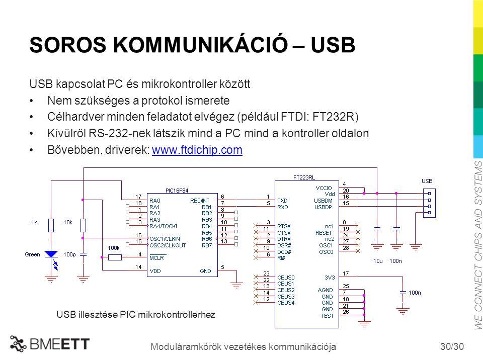 SOROS KOMMUNIKÁCIÓ – USB