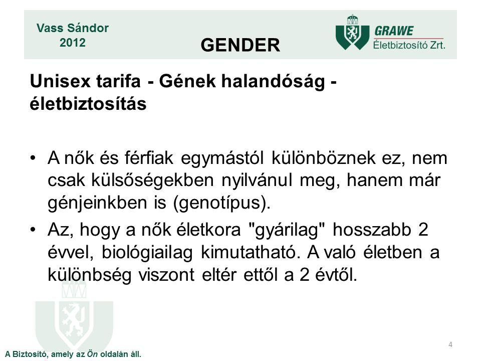 GENDER Unisex tarifa - Gének halandóság - életbiztosítás.