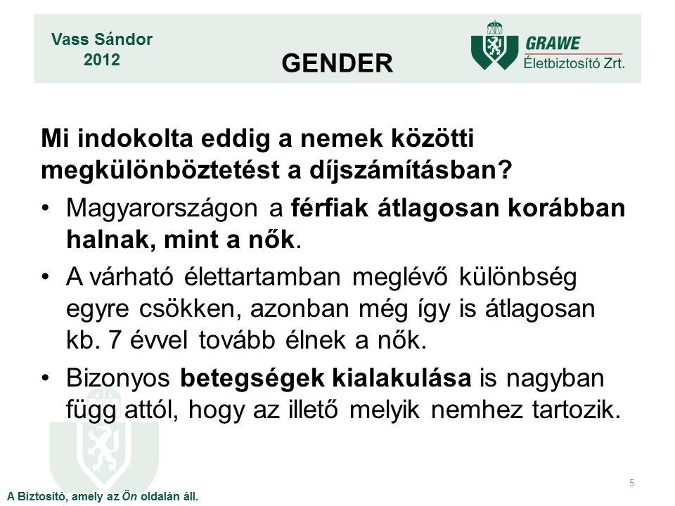 GENDER Mi indokolta eddig a nemek közötti megkülönböztetést a díjszámításban Magyarországon a férfiak átlagosan korábban halnak, mint a nők.