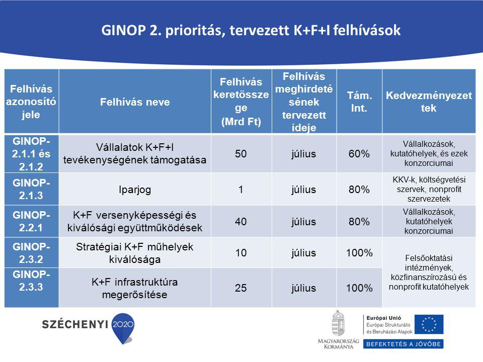 GINOP 2. prioritás, tervezett K+F+I felhívások