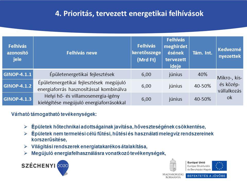 4. Prioritás, tervezett energetikai felhívások