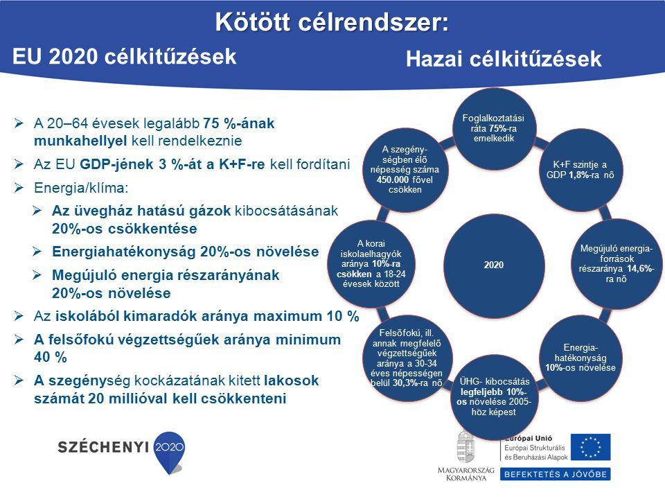 Kötött célrendszer: EU 2020 célkitűzések Hazai célkitűzések