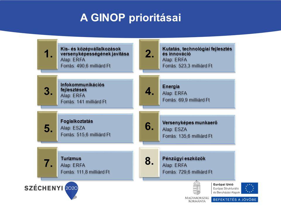 A GINOP prioritásai Kis- és középvállalkozások versenyképességének javítása. Alap: ERFA. Forrás: 490,6 milliárd Ft.