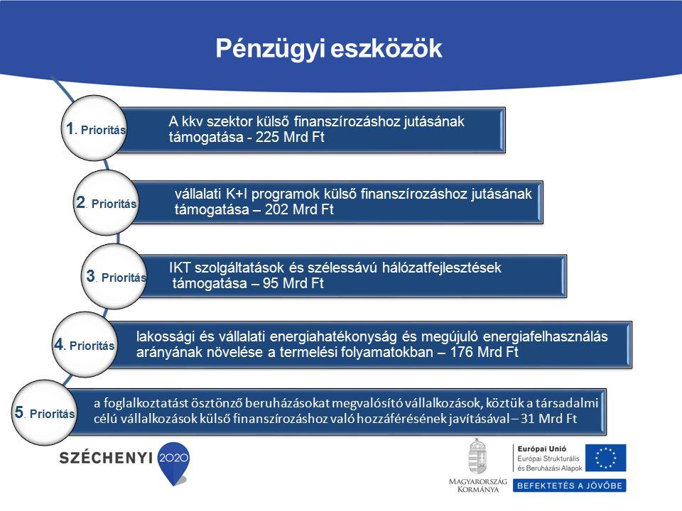 Pénzügyi eszközök 1. Prioritás 2. Prioritás 3. Prioritás 4. Prioritás