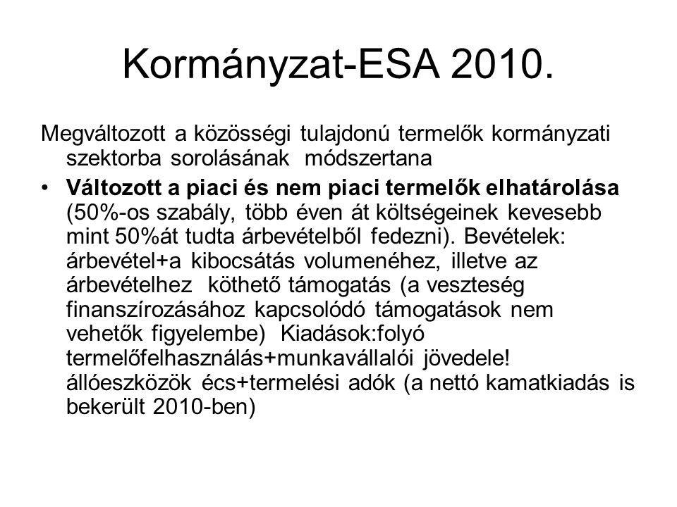 Kormányzat-ESA 2010. Megváltozott a közösségi tulajdonú termelők kormányzati szektorba sorolásának módszertana.
