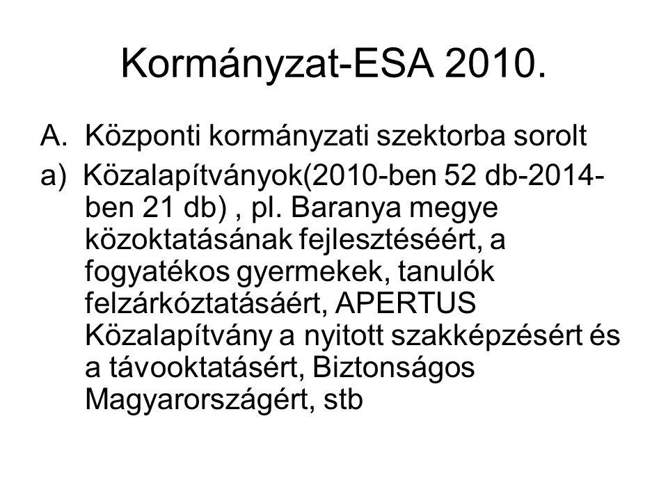 Kormányzat-ESA 2010. Központi kormányzati szektorba sorolt