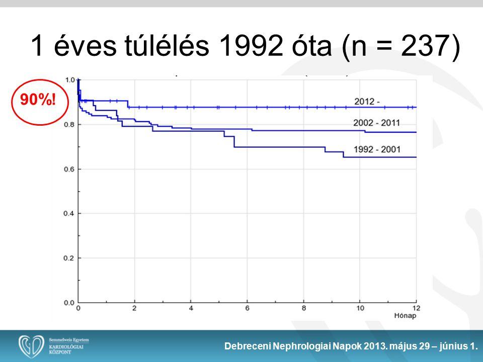 1 éves túlélés 1992 óta (n = 237) 90%! Debreceni Nephrologiai Napok 2013. május 29 – június 1.
