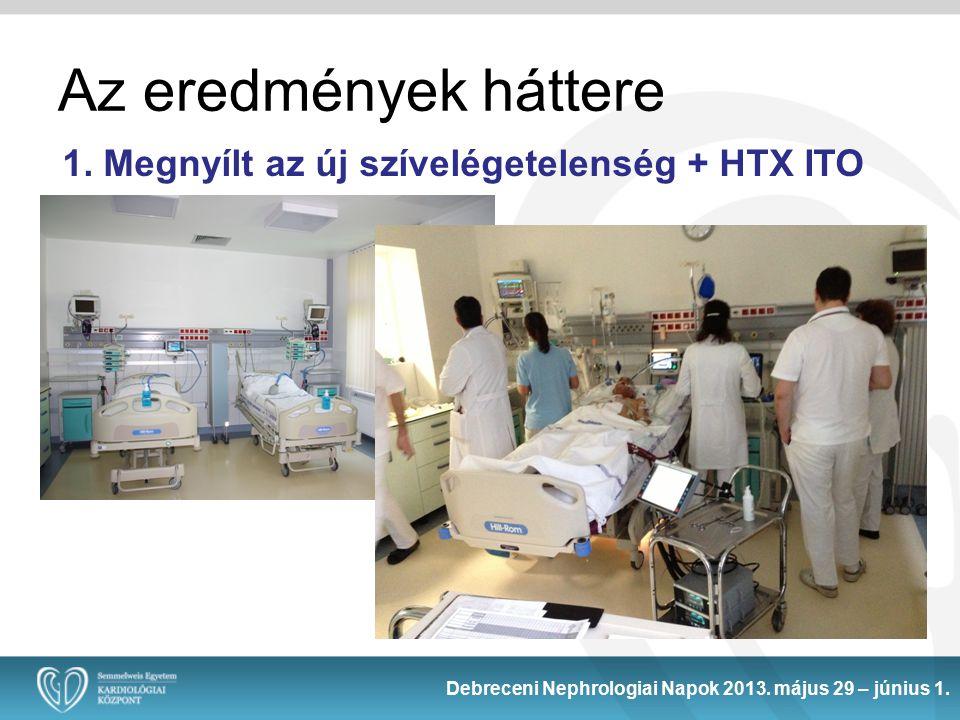 Az eredmények háttere 1. Megnyílt az új szívelégetelenség + HTX ITO