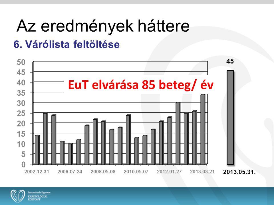 Az eredmények háttere EuT elvárása 85 beteg/ év