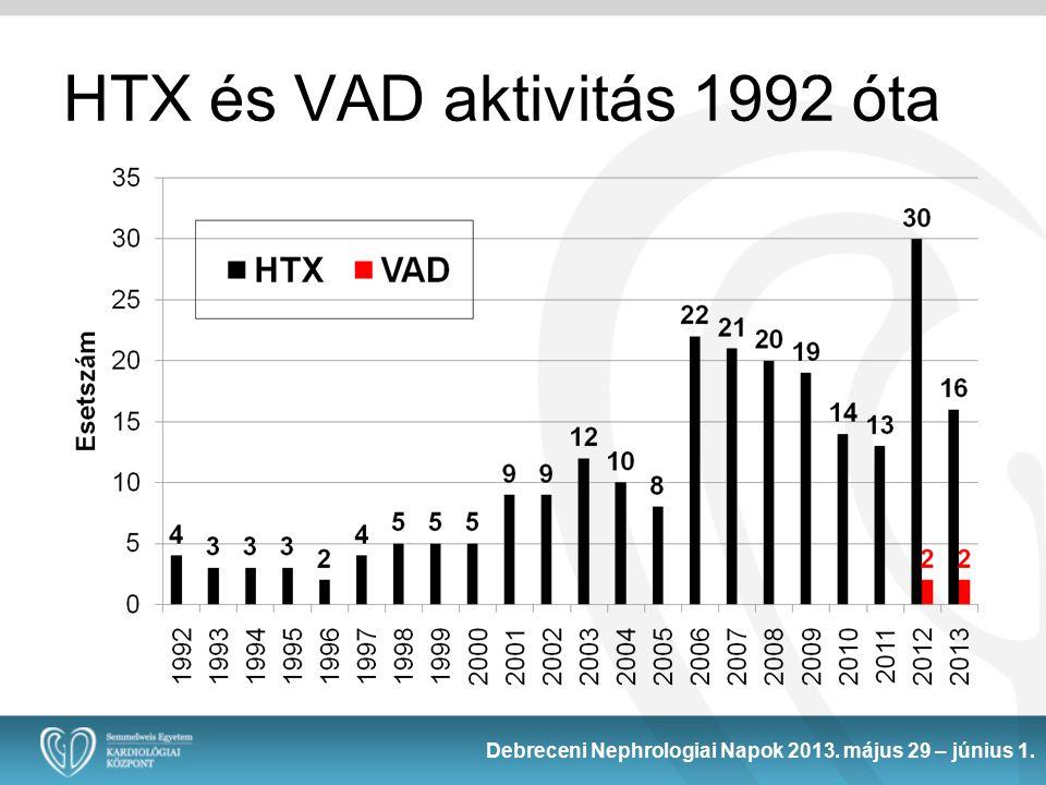 HTX és VAD aktivitás 1992 óta