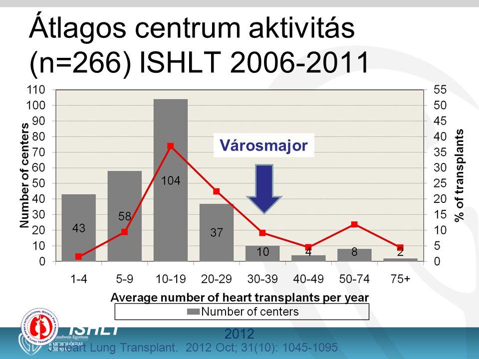 Átlagos centrum aktivitás (n=266) ISHLT 2006-2011