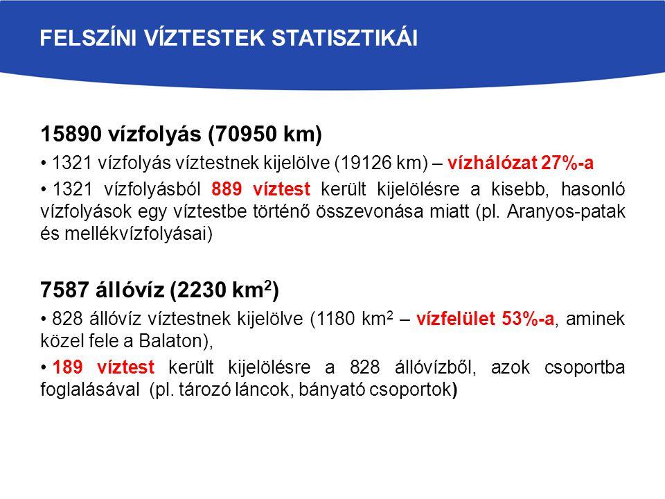 Felszíni víztestek statisztikái