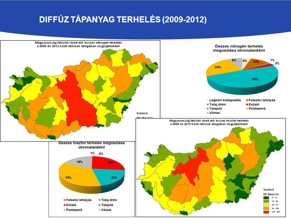 Diffúz tápanyag terhelés (2009-2012)