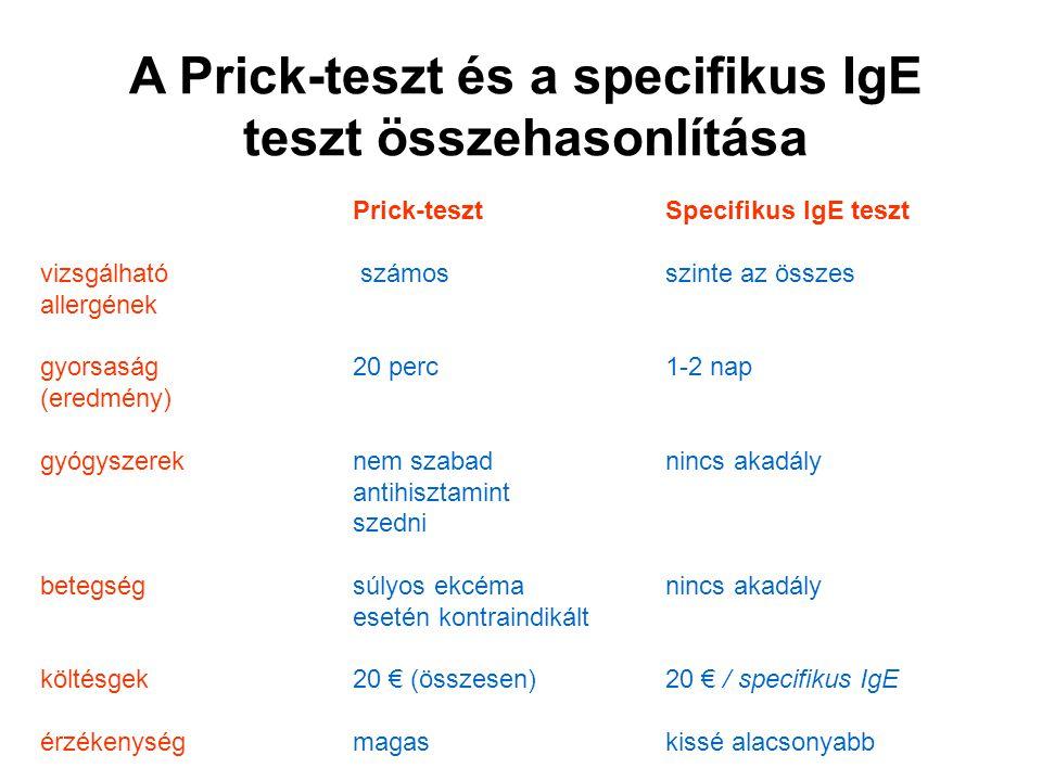 A Prick-teszt és a specifikus IgE teszt összehasonlítása