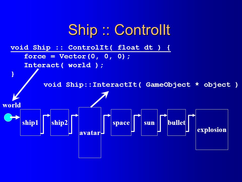 Ship :: ControlIt void Ship :: ControlIt( float dt ) {