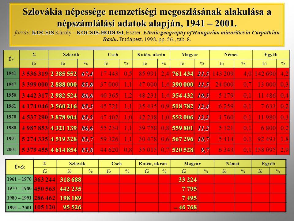 Szlovákia népessége nemzetiségi megoszlásának alakulása a népszámlálási adatok alapján, 1941 – 2001. forrás: KOCSIS Károly – KOCSIS-HODOSI, Eszter: Ethnic geography of Hungarian minorities in Carpathian Basin. Budapest, 1998, pp. 56., tab. 8.