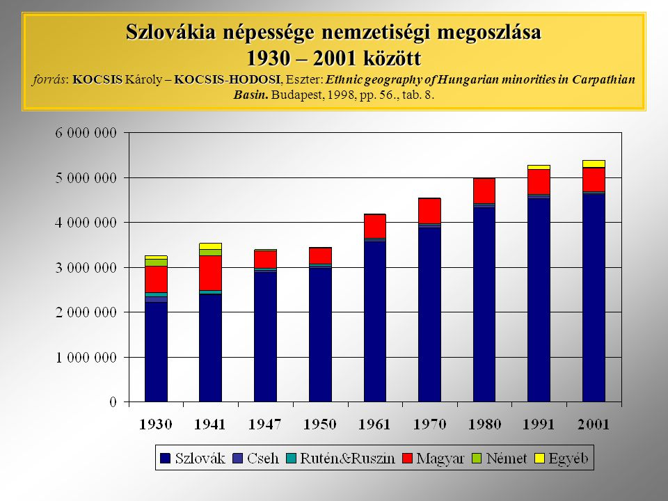 Szlovákia népessége nemzetiségi megoszlása 1930 – 2001 között forrás: KOCSIS Károly – KOCSIS-HODOSI, Eszter: Ethnic geography of Hungarian minorities in Carpathian Basin.