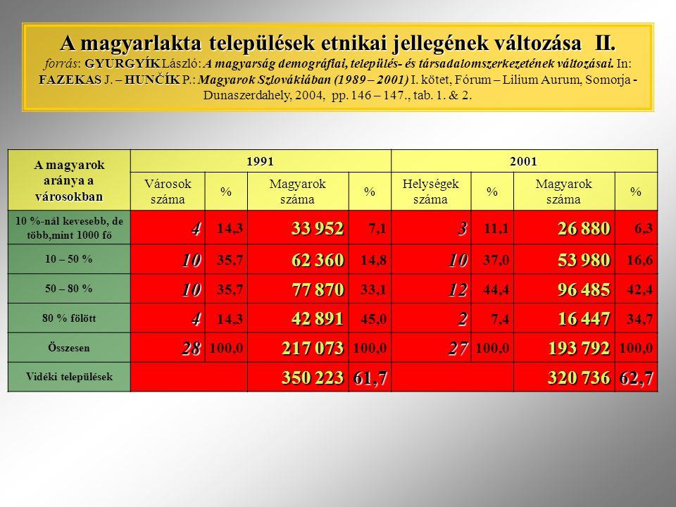 A magyarok aránya a városokban 10 %-nál kevesebb, de több,mint 1000 fő