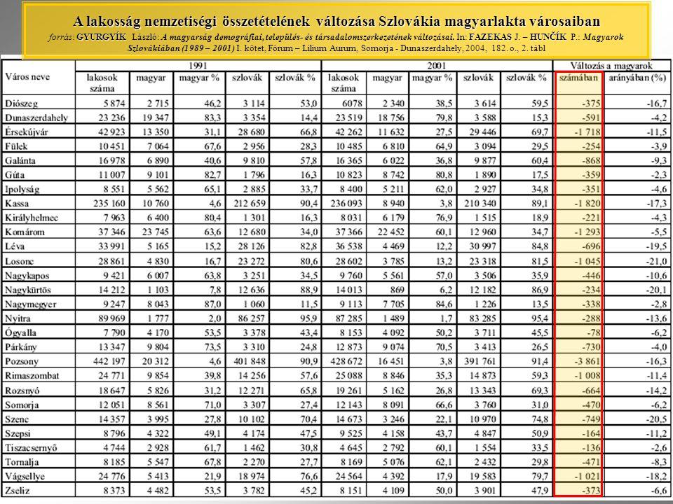 A lakosság nemzetiségi összetételének változása Szlovákia magyarlakta városaiban forrás: GYURGYÍK László: A magyarság demográfiai, település- és társadalomszerkezetének változásai.