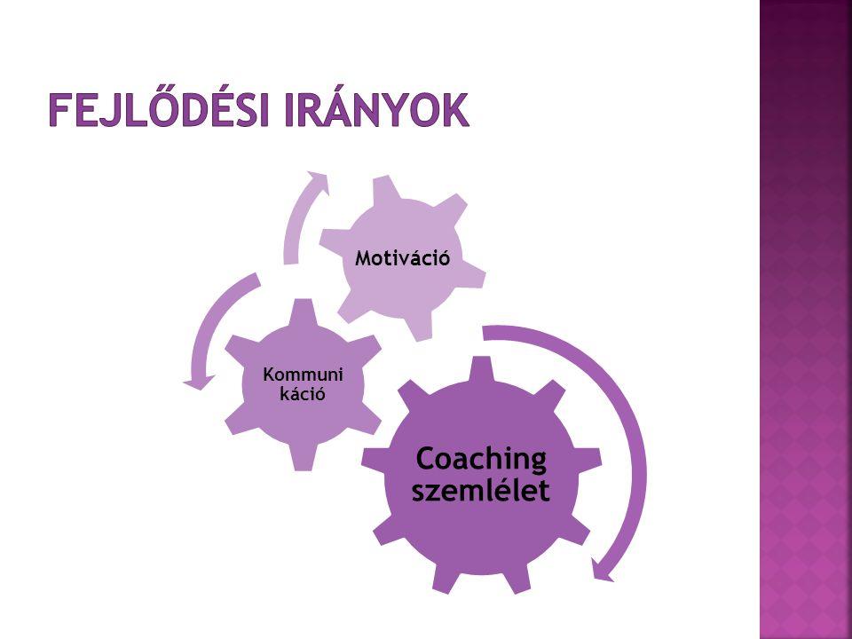Fejlődési irányok Coaching szemlélet Kommunikáció Motiváció