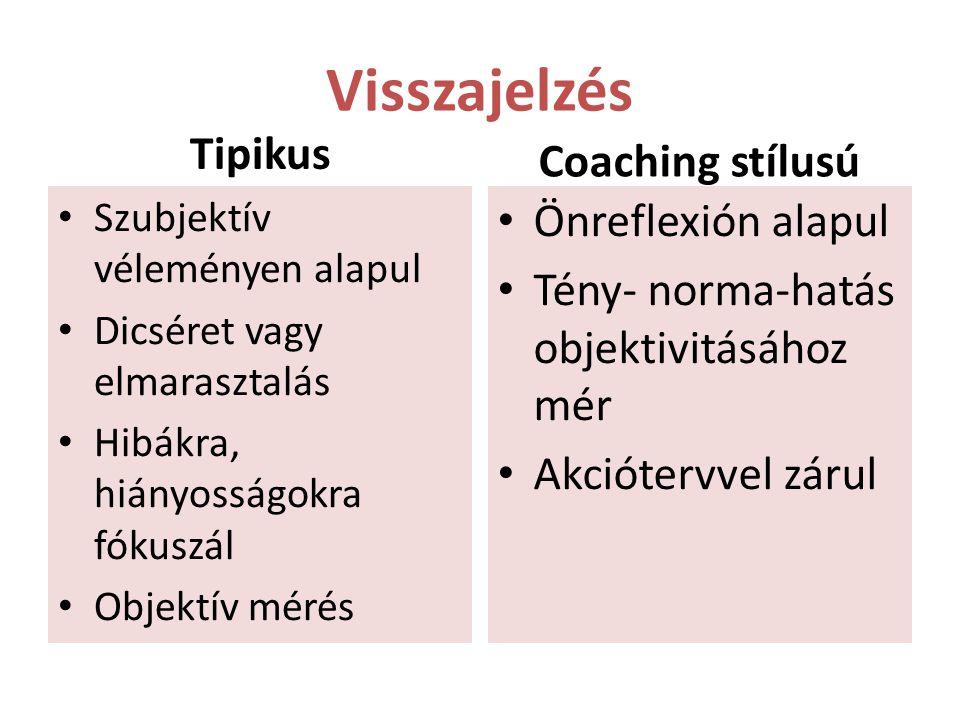 Visszajelzés Coaching stílusú Tipikus Önreflexión alapul