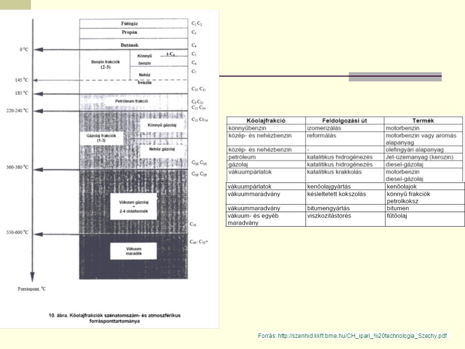 Forrás: http://szenhid.kkft.bme.hu/CH_ipari_%20technologia_Szechy.pdf