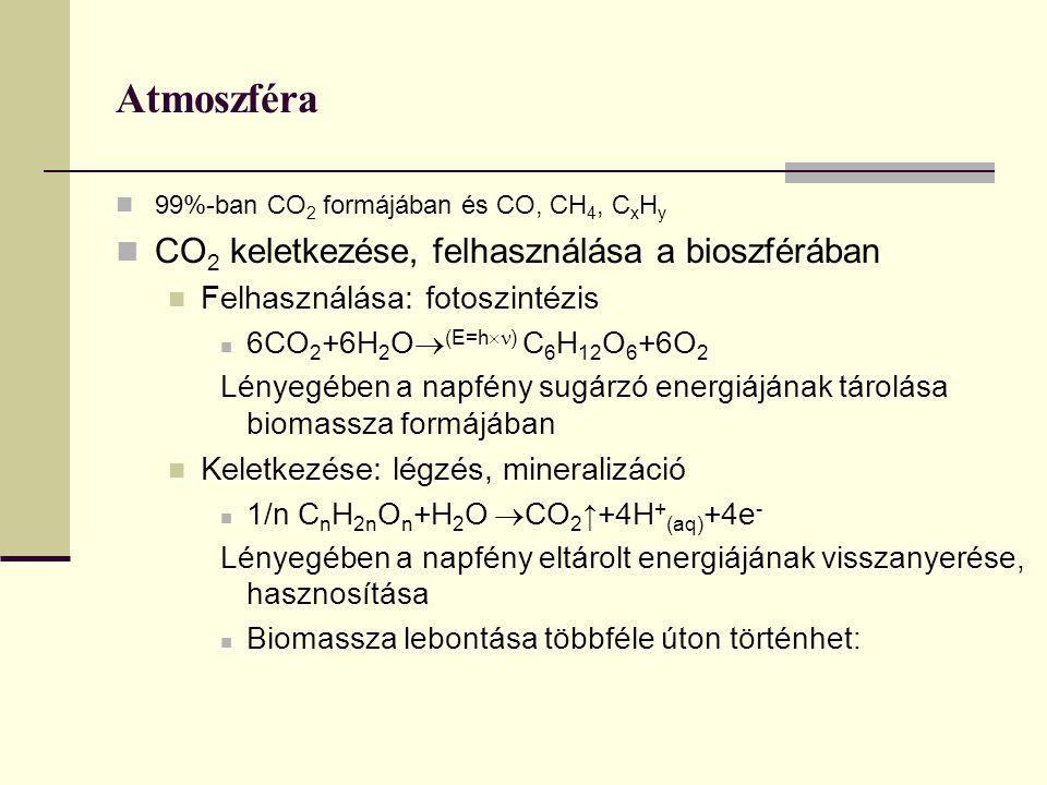 Atmoszféra CO2 keletkezése, felhasználása a bioszférában