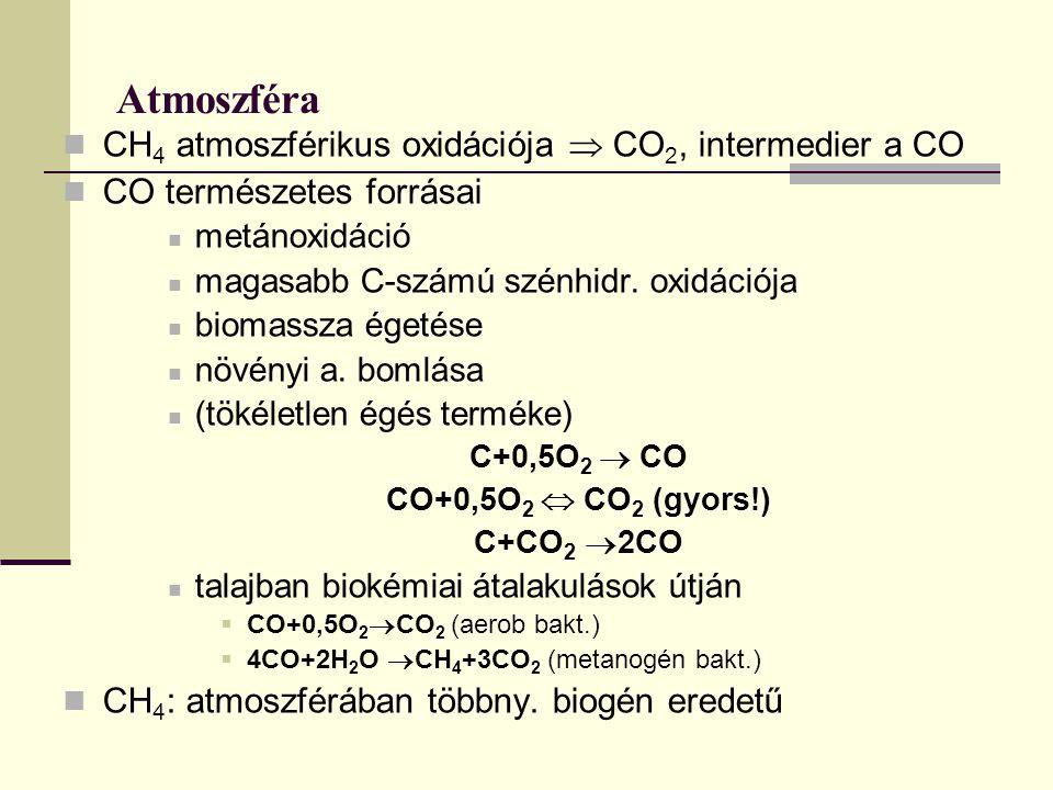 Atmoszféra CH4 atmoszférikus oxidációja  CO2, intermedier a CO