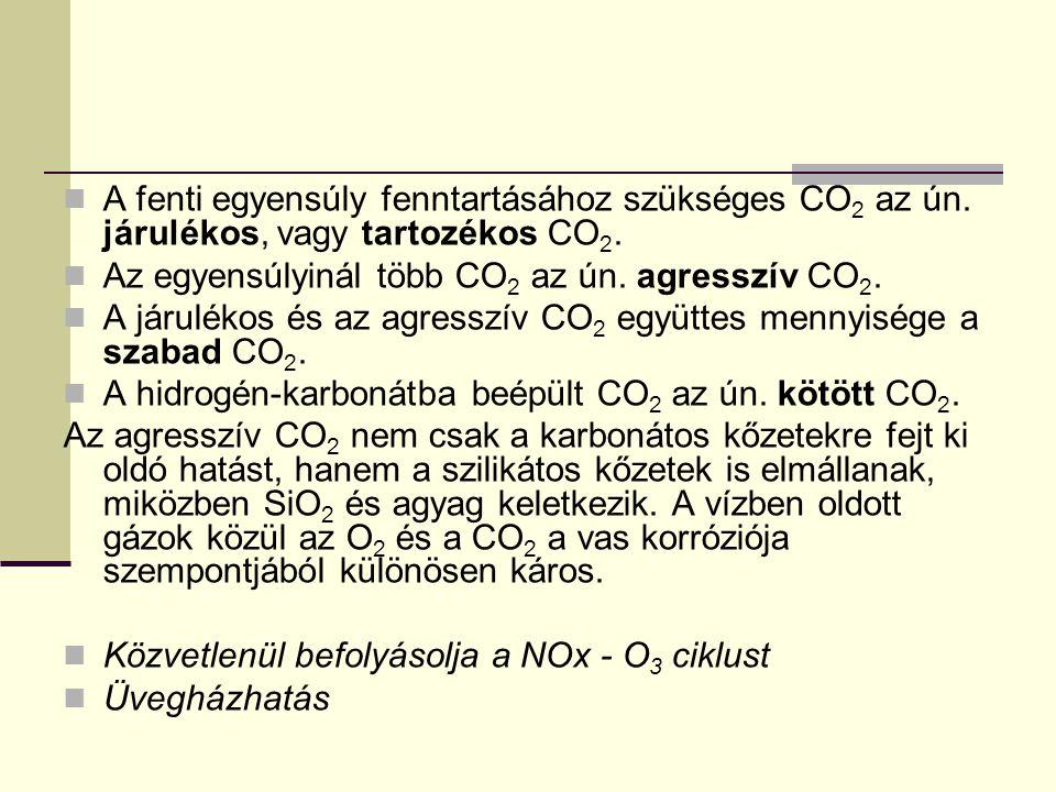 A fenti egyensúly fenntartásához szükséges CO2 az ún