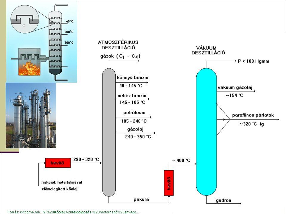 Forrás: kkft.bme.hu/.../9.%20Kőolaj%20feldolgozás,%20motorhajtó%20anyago...
