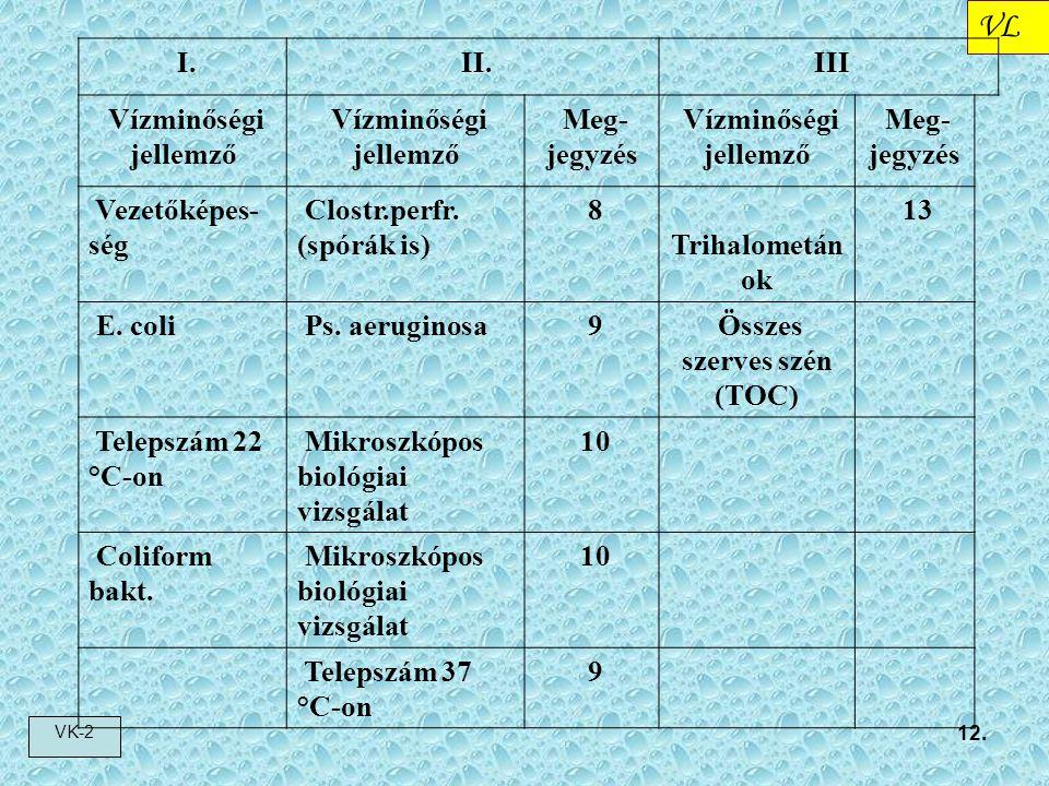 Összes szerves szén (TOC)