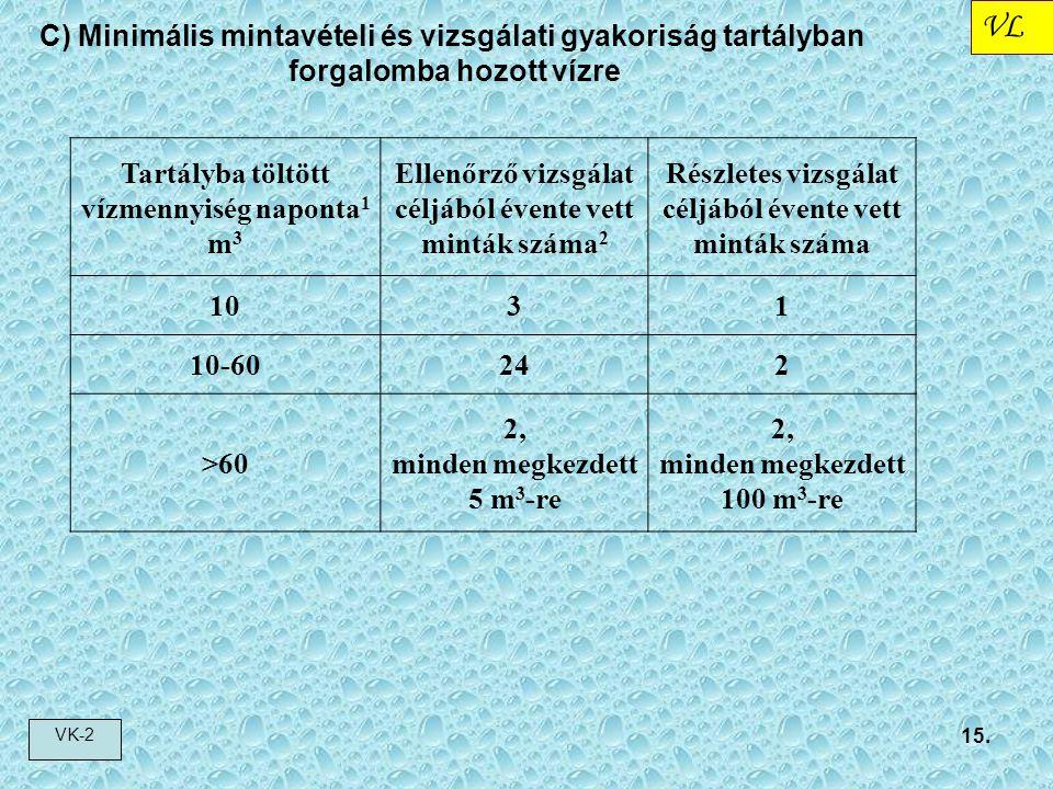 Tartályba töltött vízmennyiség naponta1 m3