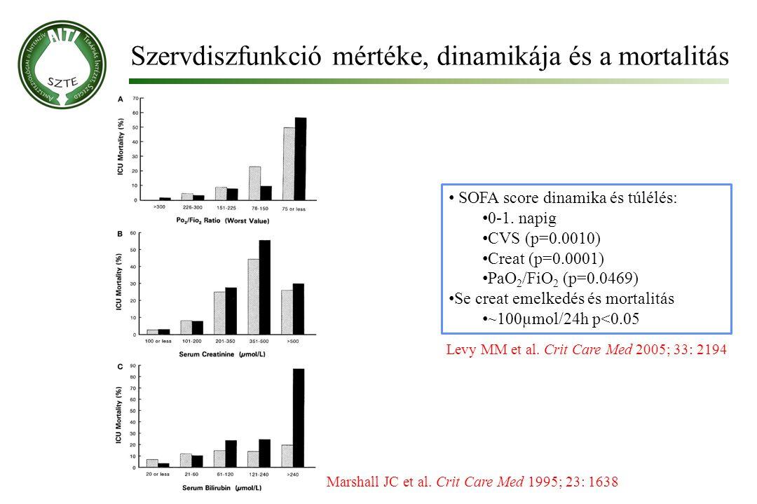 Szervdiszfunkció mértéke, dinamikája és a mortalitás
